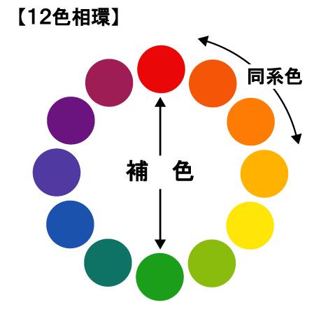 水彩絵の具での補色関係12色相環-色が濁ってしまう理由